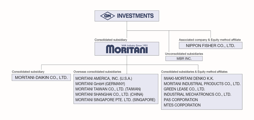 MORITANI GROUP ORGANIZATION CHART